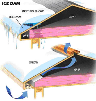 ice dam diagram