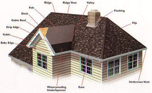 types of roof shingles roofing contractors use