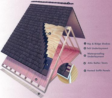 roofing-insulation-trusses-rafter vents-vented panels-hip-ridge shakes