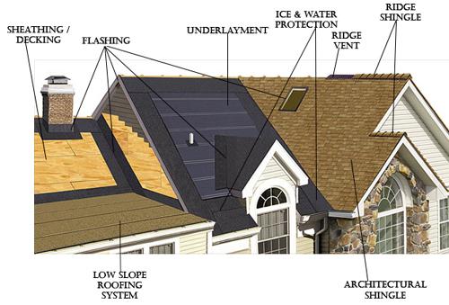 Roofing Contractors Cranston Best Roofing Ri Ri